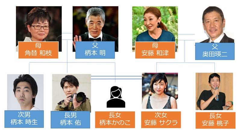 【家系図】柄本ファミリー&奥田ファミリー