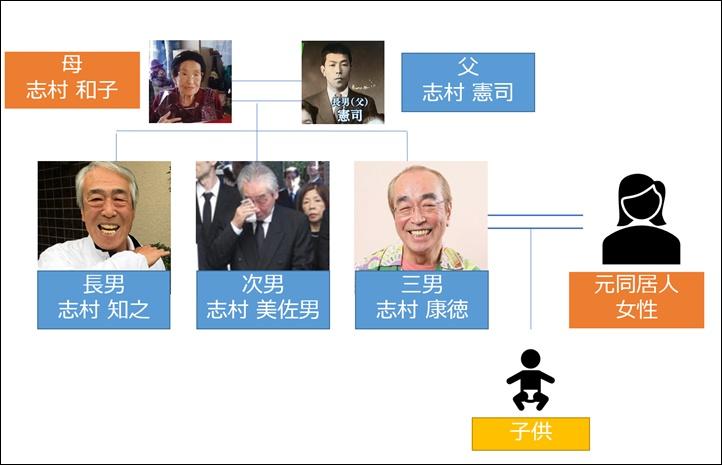 志村けん・家系図